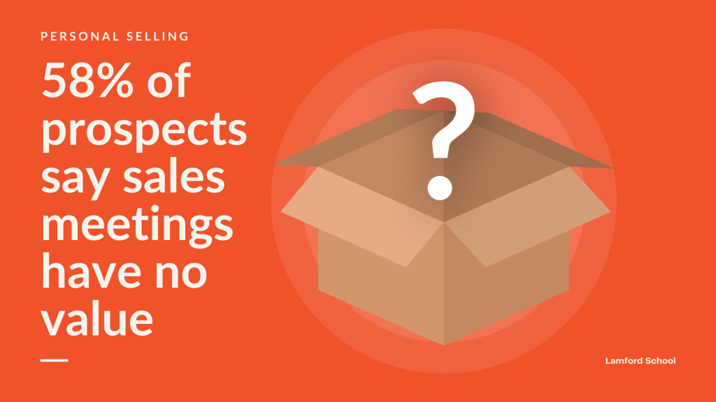 Personal selling statistic: 58% of prospects say sales meetings have no value.