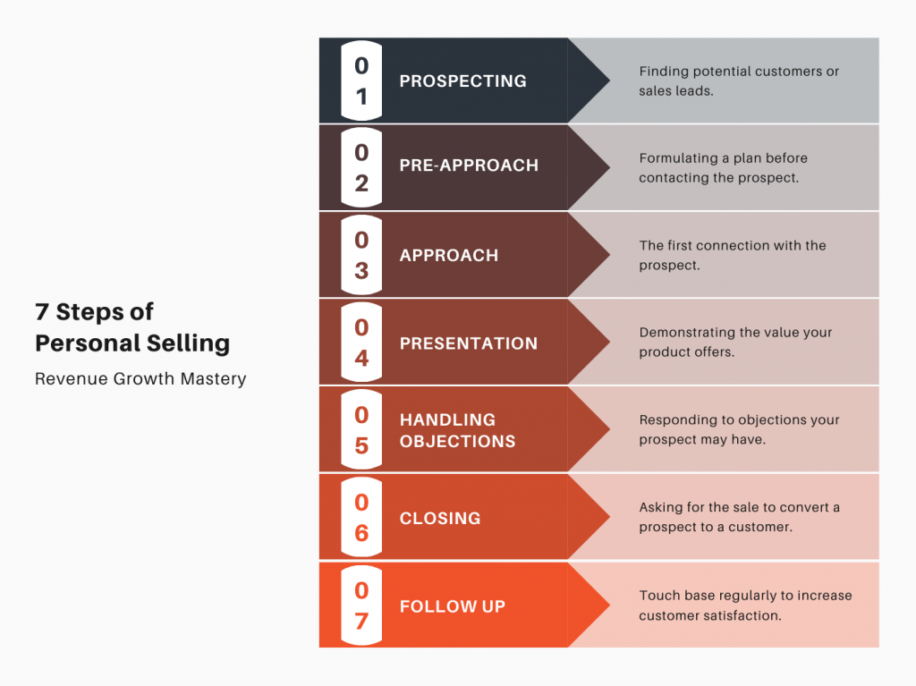 7 Steps of Personal Selling