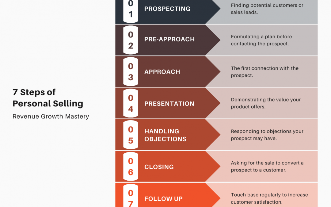 Personal Selling: A Comprehensive Guide for Businesses