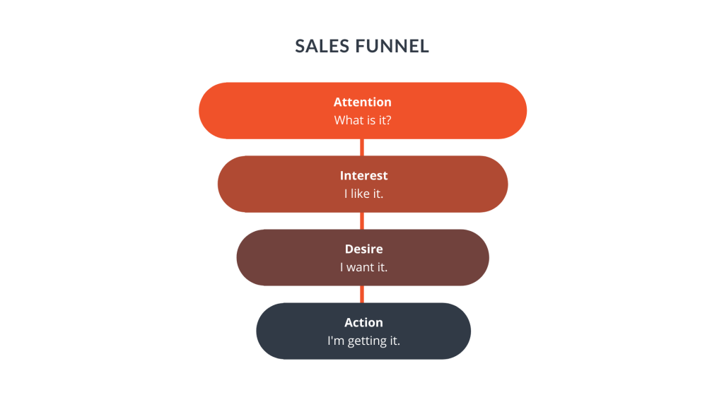 Sales Funnel Four Stages