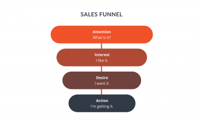 The 4 Sales Funnel Stages Every Business Owner Needs to Know