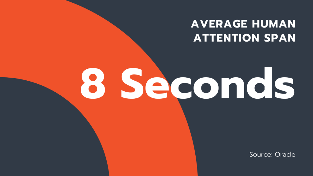 8 Second Attention Span. Attention Stage of the Sales Funnel.